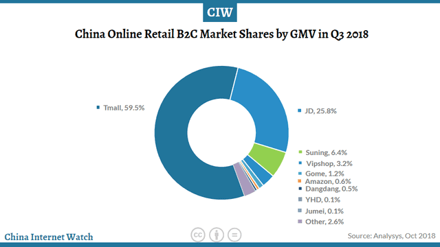 b2c_retail_breakdown_china_2018_online_marketplace_comparison