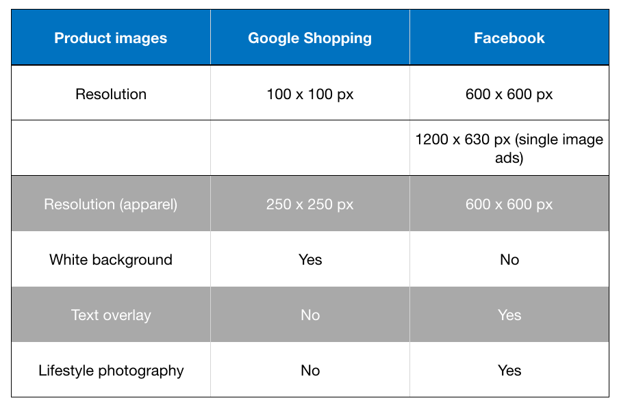 the product image requirements for Google Shopping and Facebook