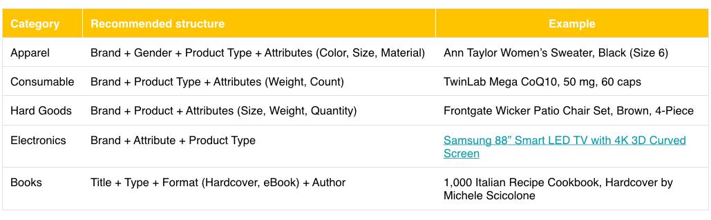 Google Shopping errors: duplicate product titles