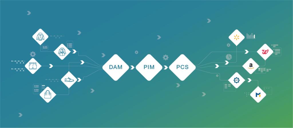 Les briques logicielles pour le PXM