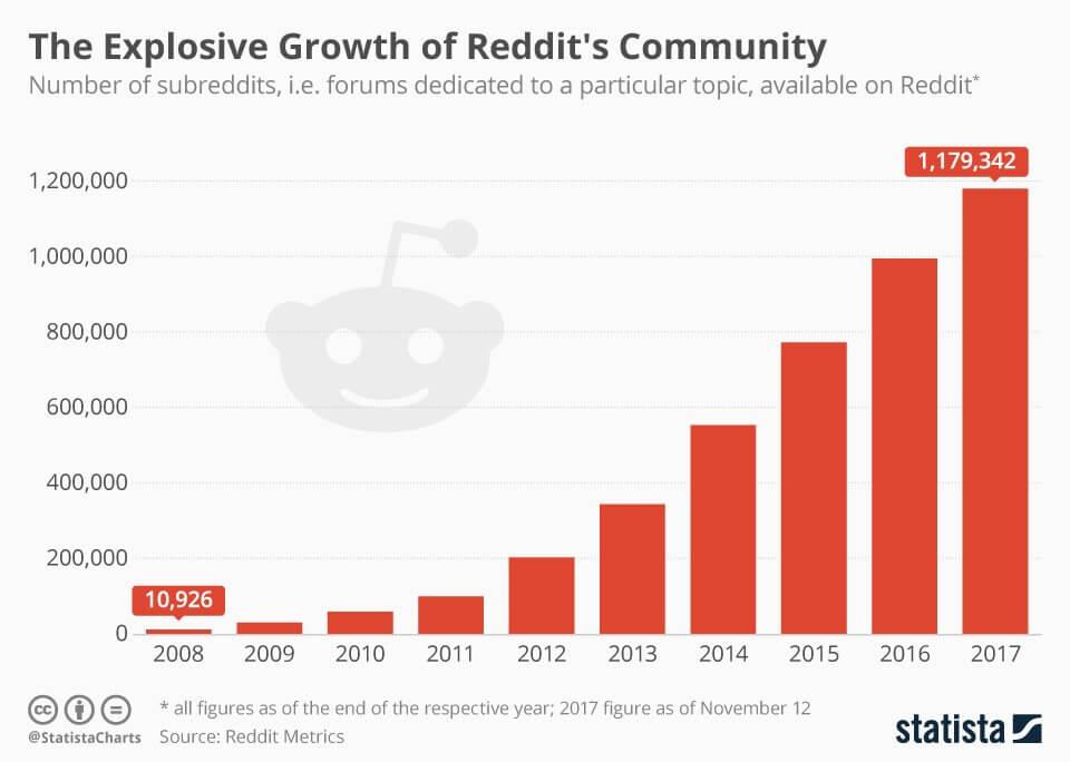 subreddit_growth_reddit