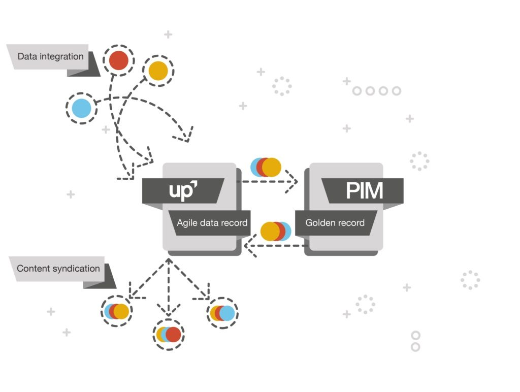 Productsup and PIM relationship