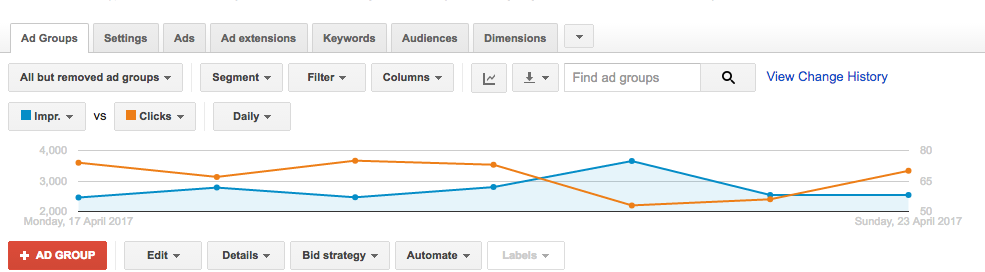 view-through conversions for google shopping - you can see your impression share metrics in your auction insights