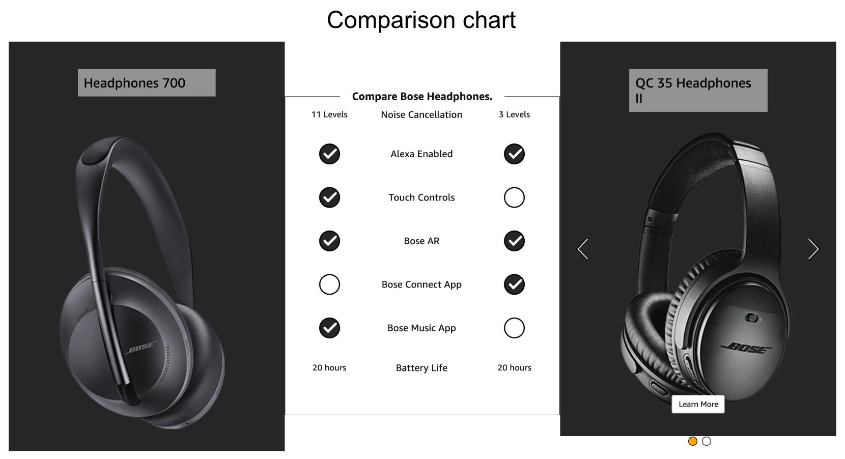 Amazon-A+Content-comparison