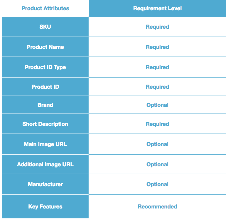Walmart_marketplace_product_feed_requirements
