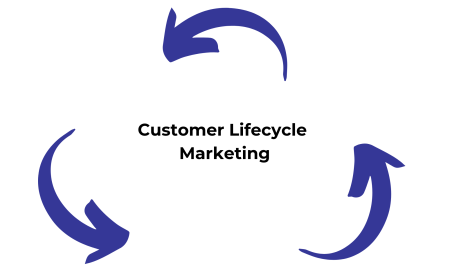 Customer Lifecycle Marketing (1)