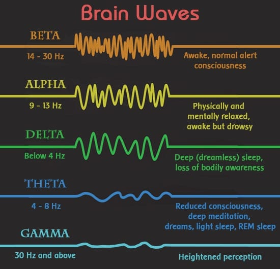 frequency chart brain waves