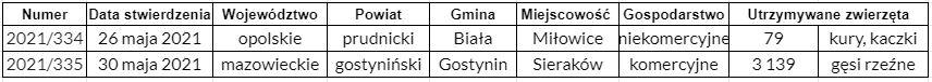 Na podstawie danych GIW