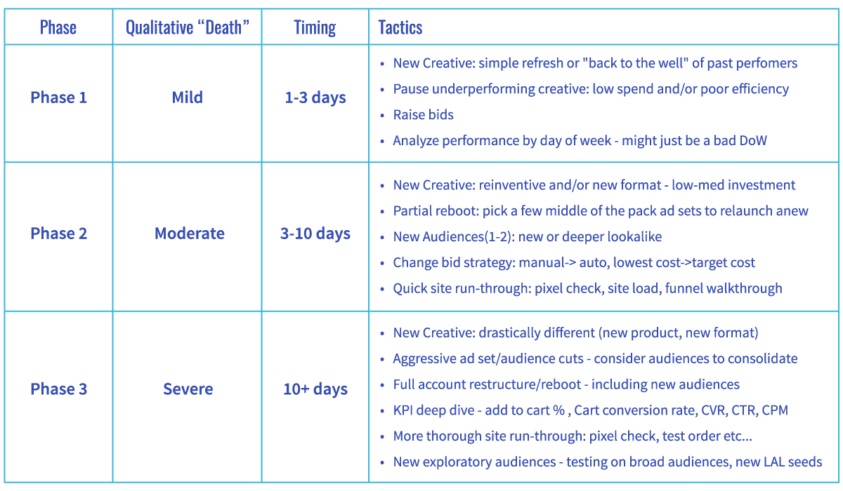 Declining Facebook Account Action Framework