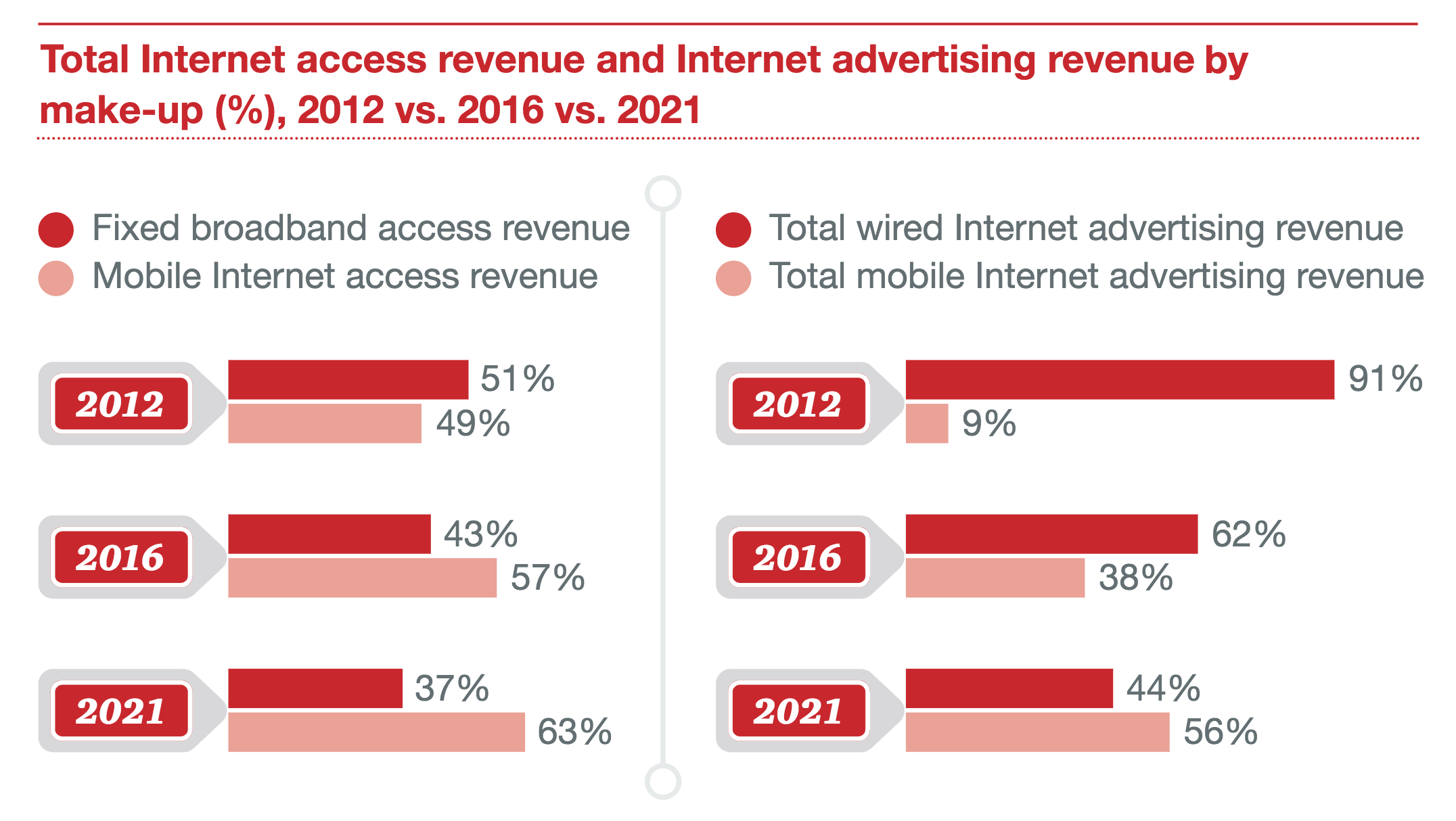 Total Internet Access Revenue and Internet Advertising Revenue by Make-Up