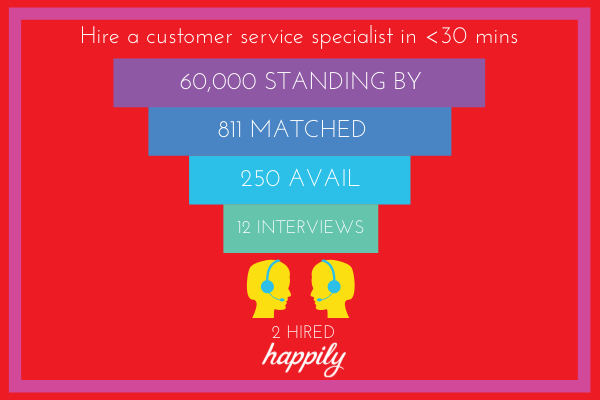 Hire customer service specialist