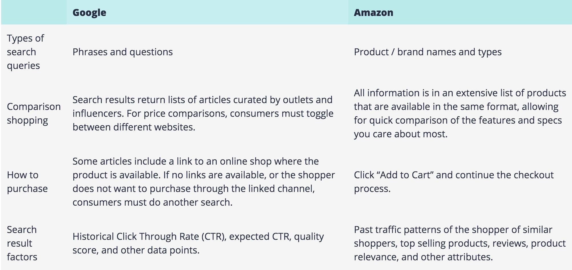 Google vs  Amazon keyword optimization | Downstream