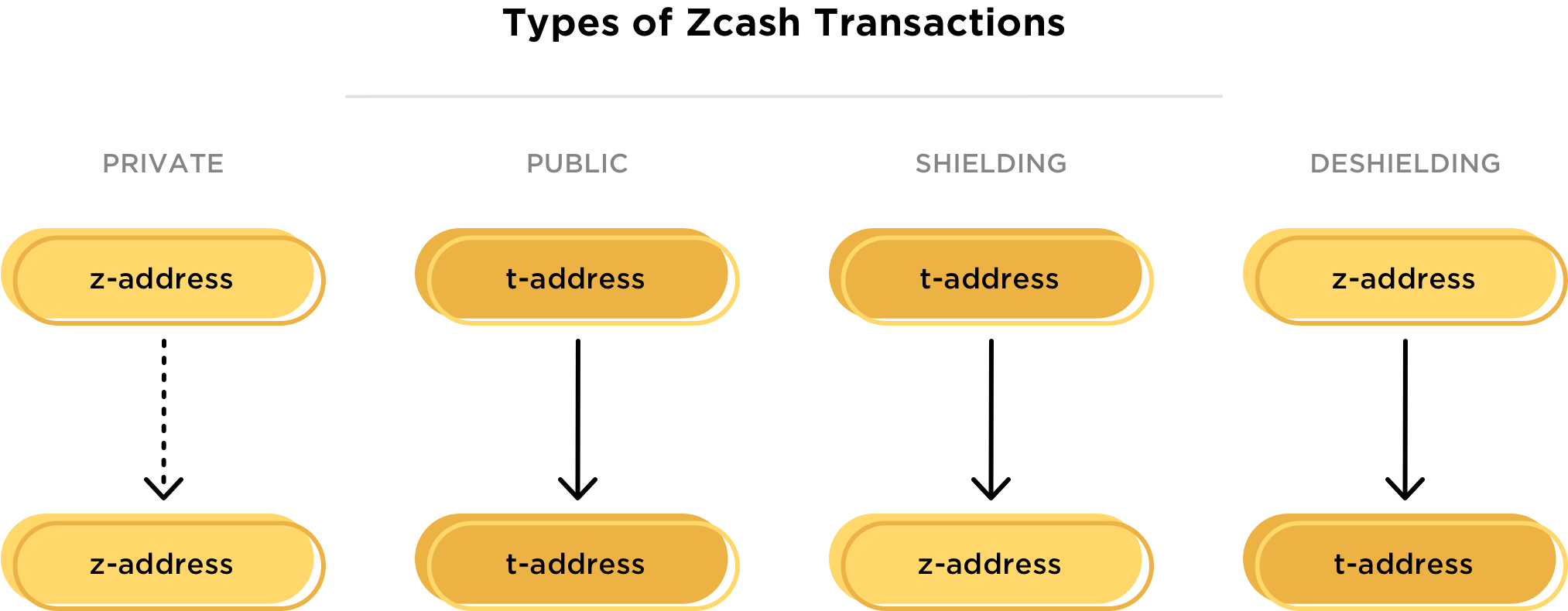 Gemini-Zcash Transaction Types-Blog