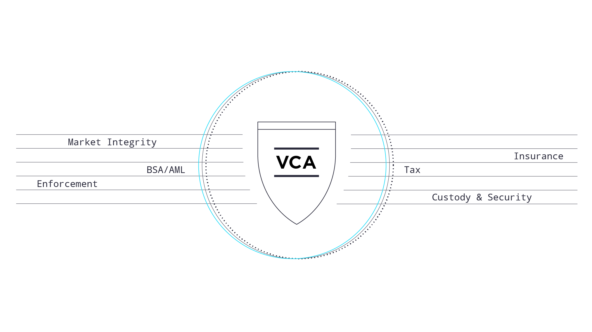 VCA Working Towards SRO Designation, Stands up Six Committees to Help Protect America's Crypto Investors