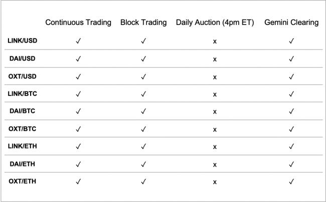 oxt link dalla tabella delle coppie di trading