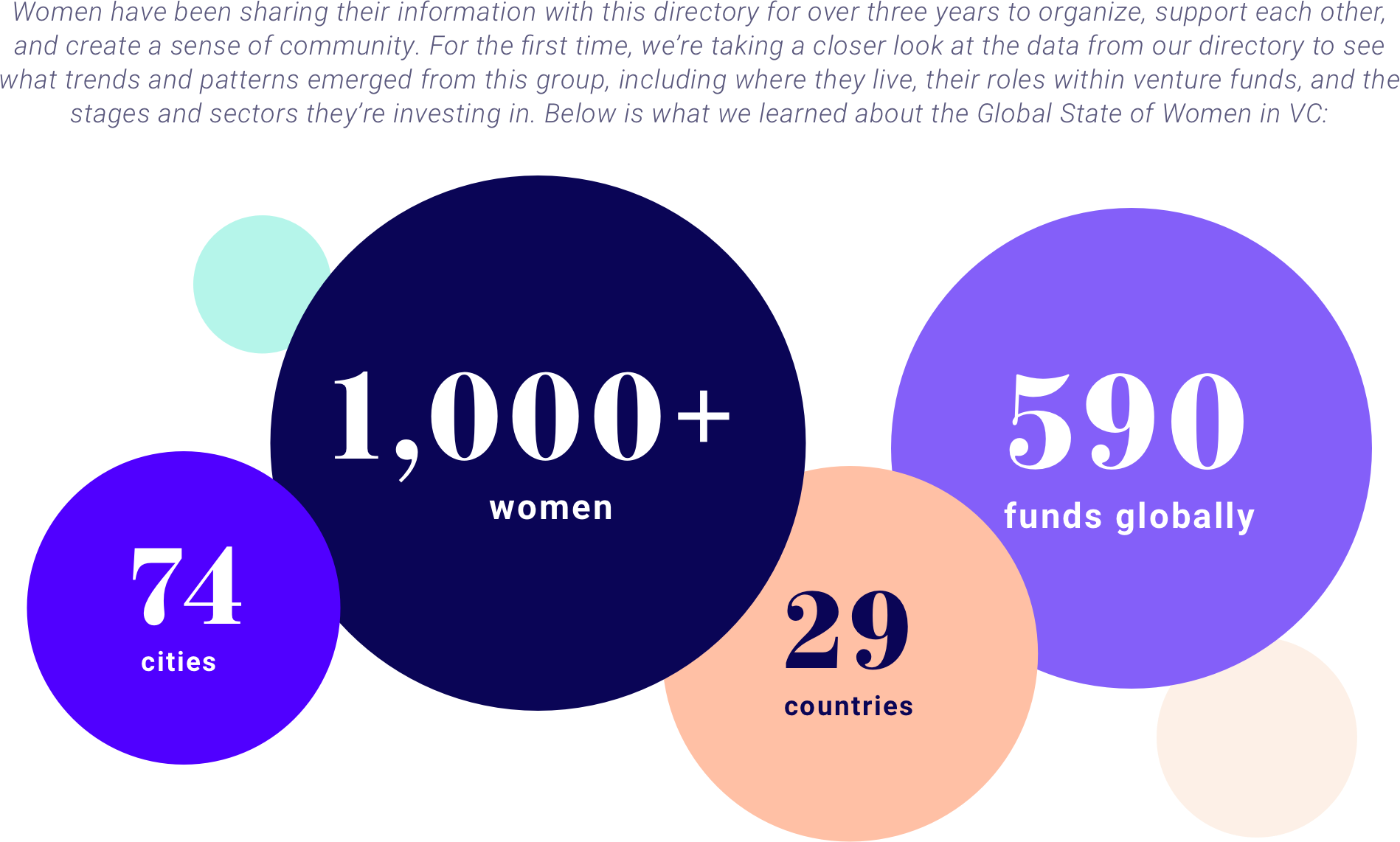 Data from our Global Women in VC Directory