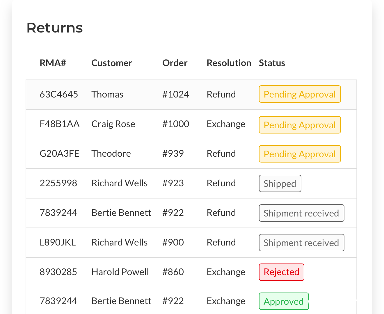 Returns management Image