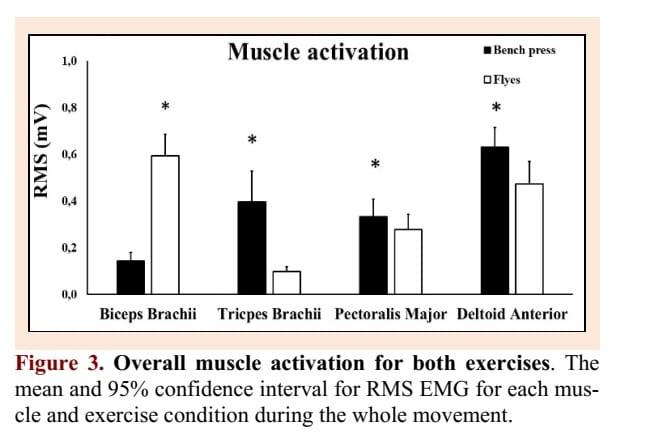 Barbell-bench-press-vs-dumbbell-flys-EMG-muscle-activity