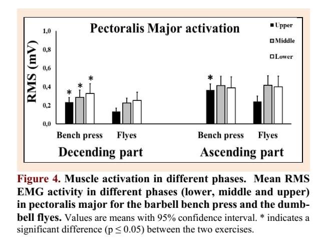 Pecs-EMG-activity-barbell-bench-press-vs-flys