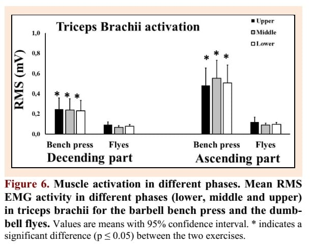Triceps-EMG-activity-barbell-bench-press
