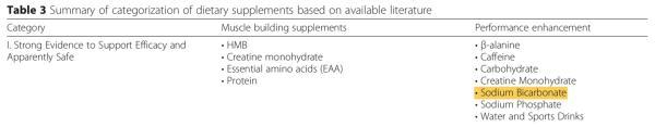 国際スポーツ栄養学会の重曹の分類
