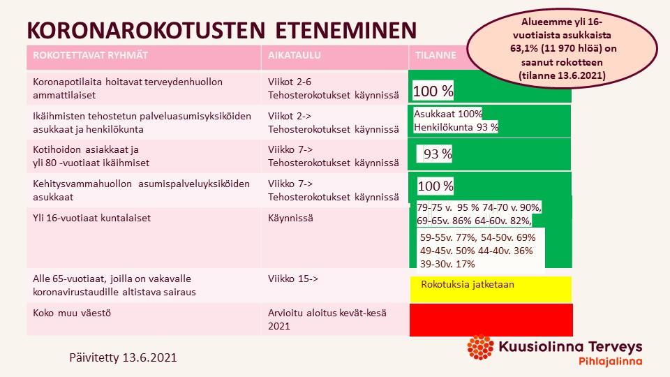 Pihlajalinna kuntayhtiöt koronarokotus 13.6.2021