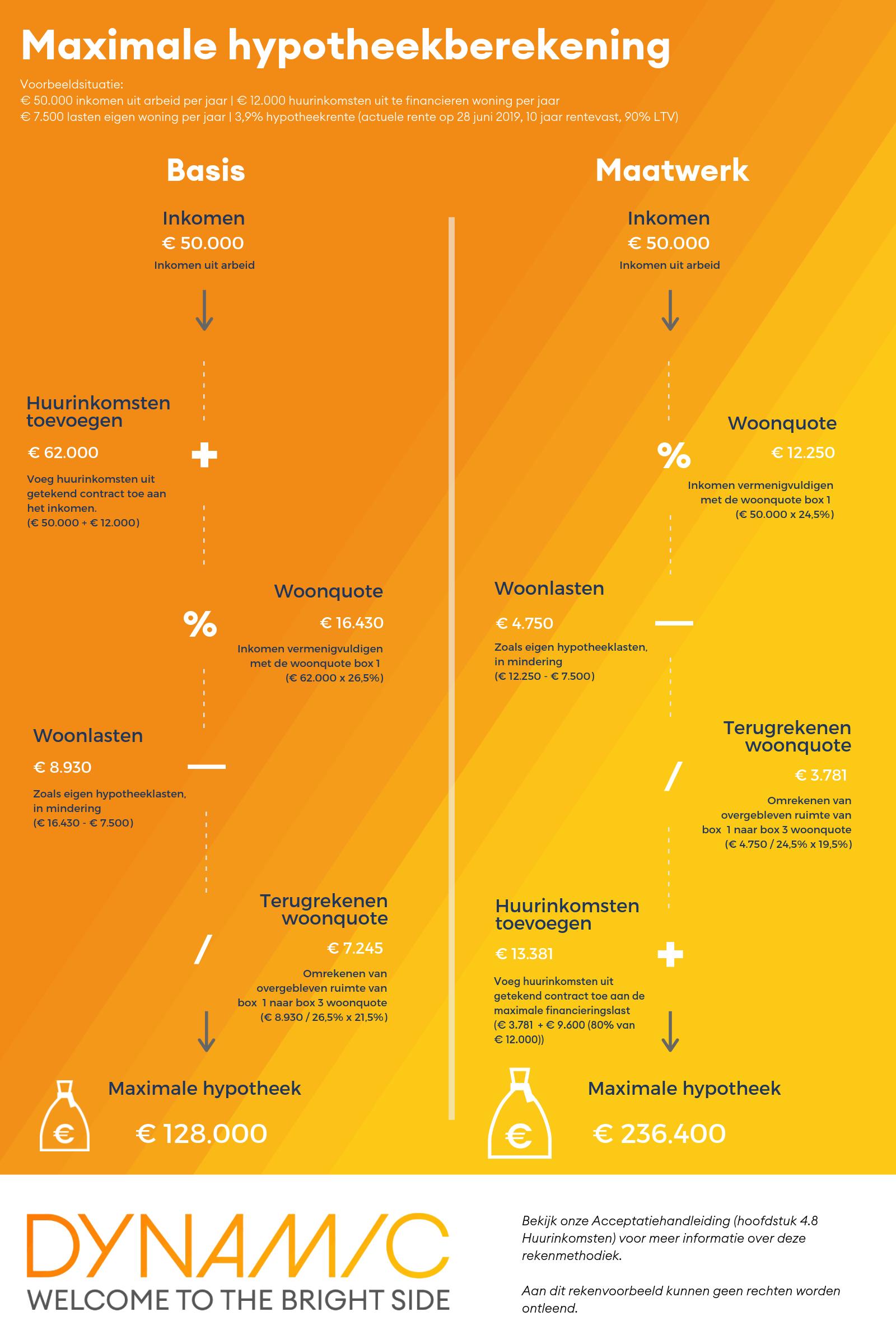 Infographic rekenvoorbeeld maatwerk methode