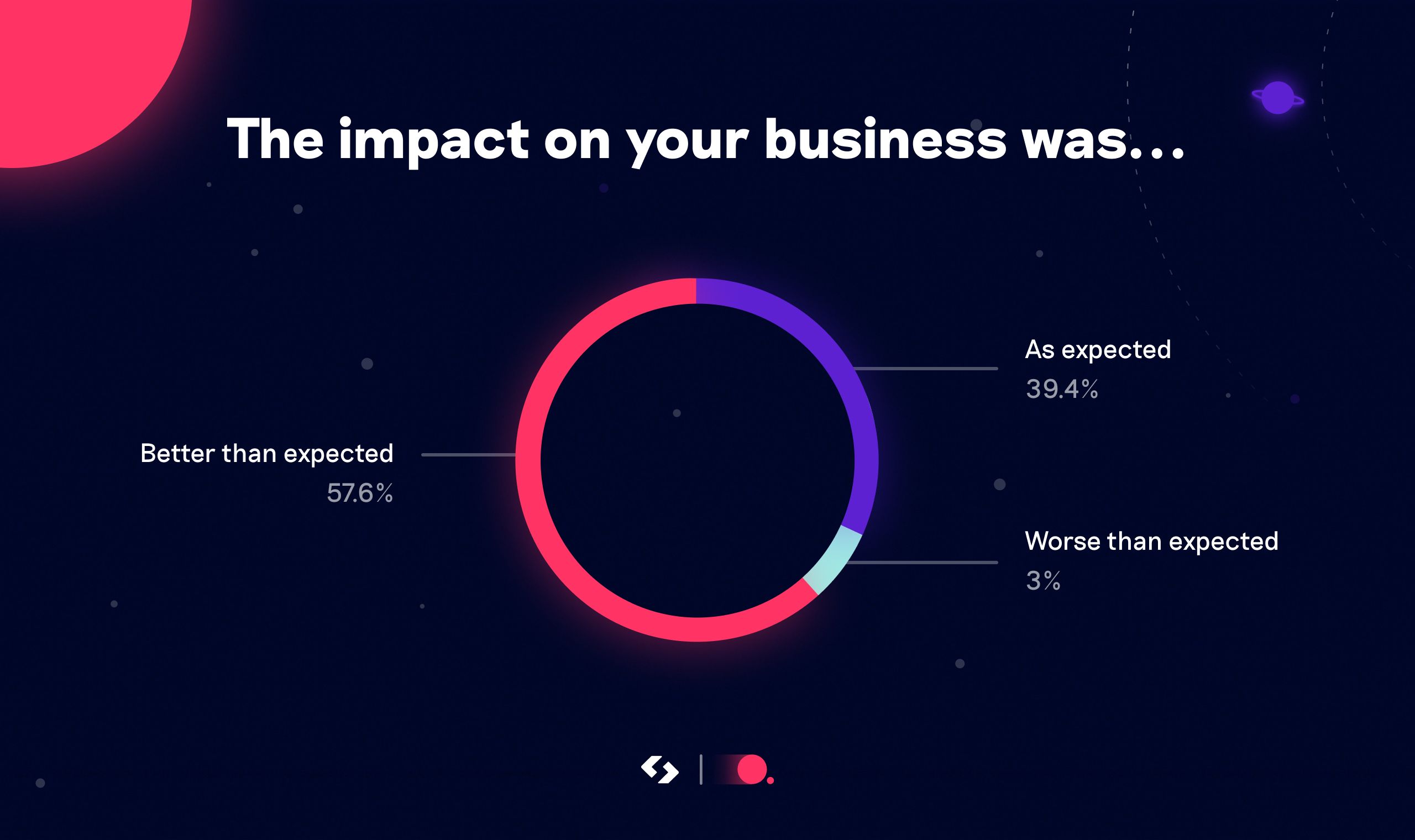 Impact on your business was