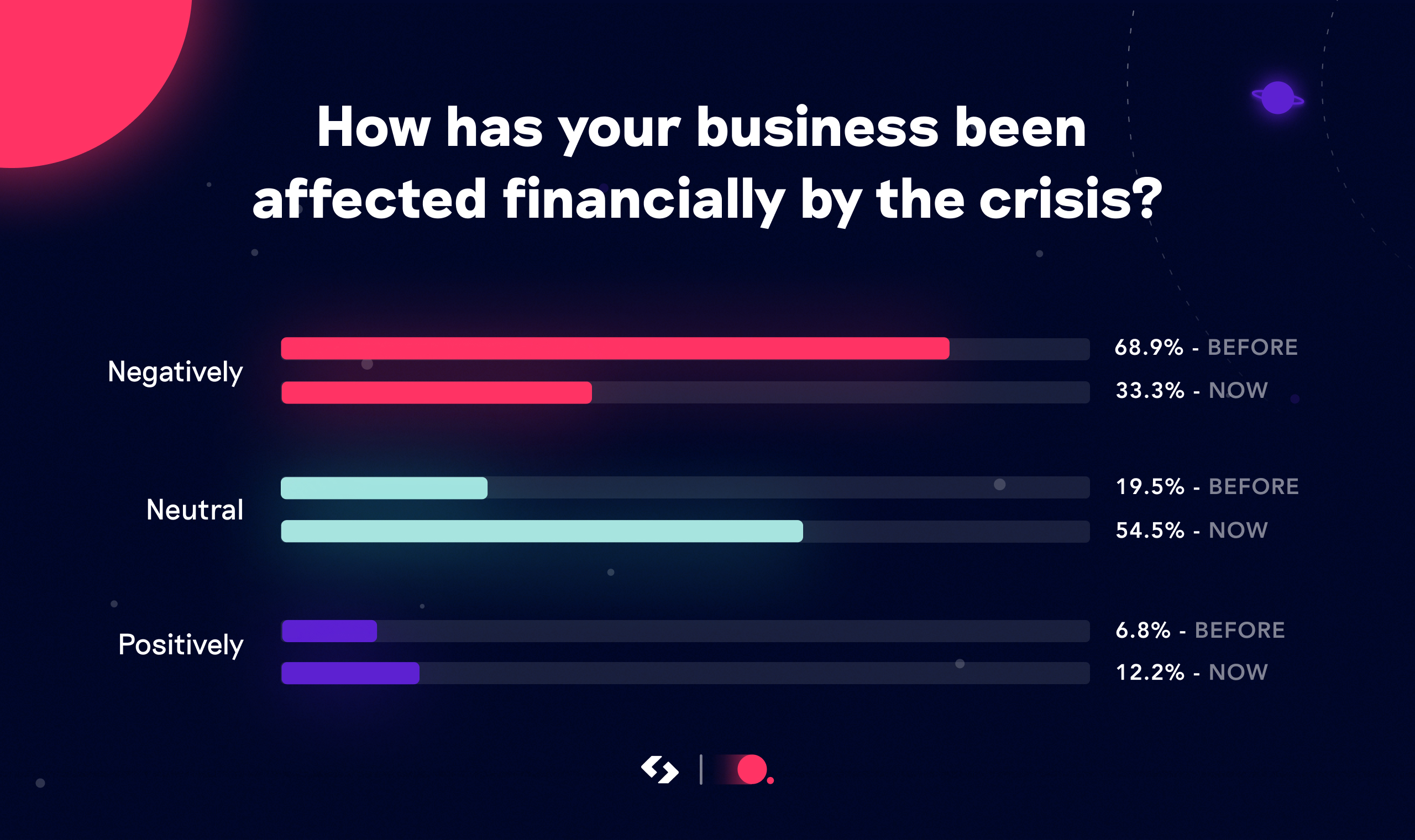 How has your business been affected?