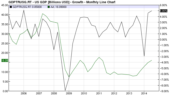 AA vs US GDP chart