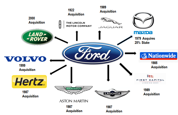 Visual History of Ford