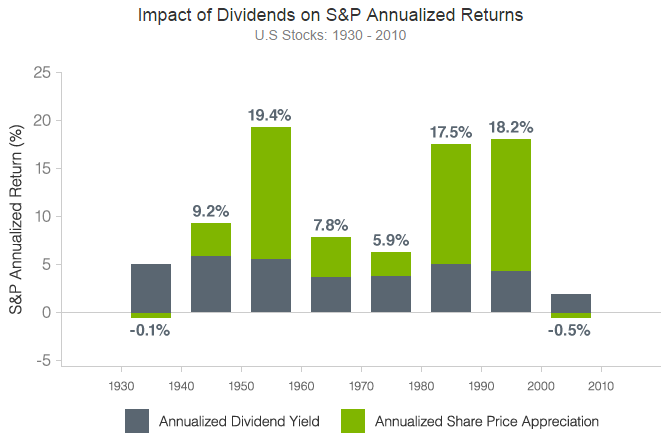 Impact of Dividends on S&P Annualized Returns