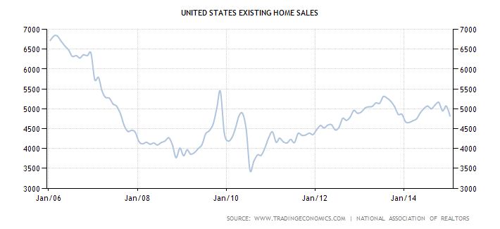Chart of existing home sales