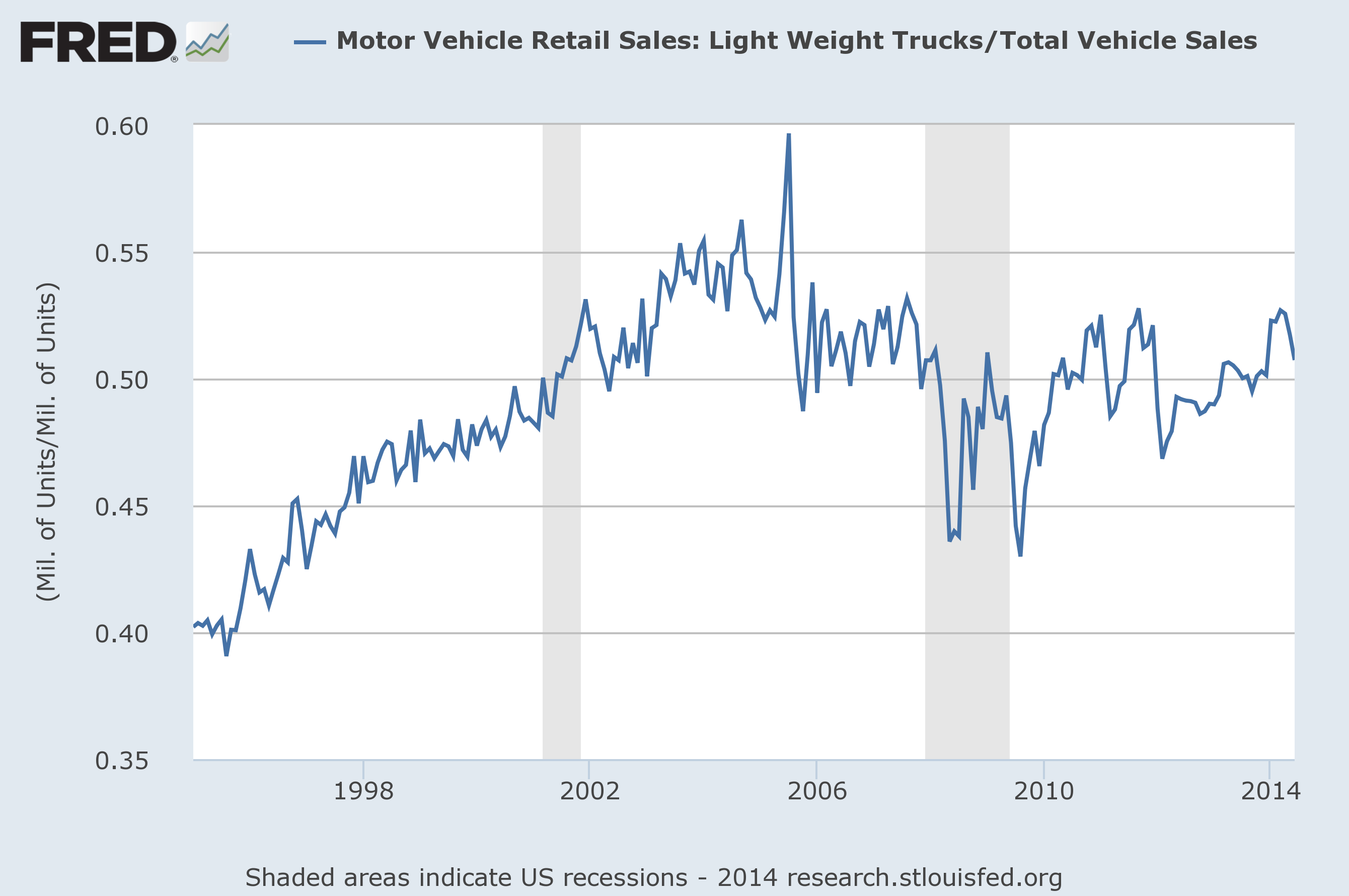 Truck sales as percentage of total sales