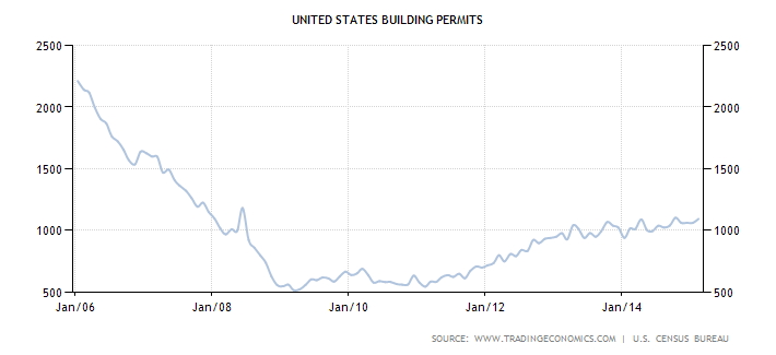Chart of building permits
