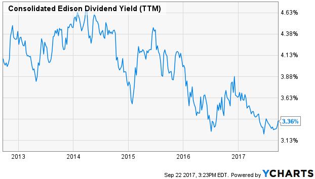 Edison Consolidated Dividend Return (TTM)
