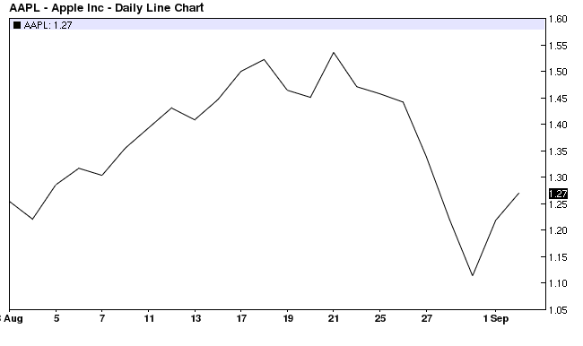Apple Ic. Daily Line Chart 1998