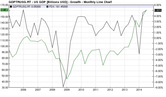 FDX vs US GDP chart