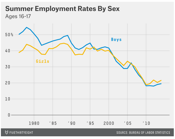 Summer employment rates by sex.