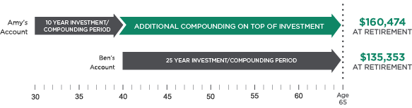 The power of compounding returns chart