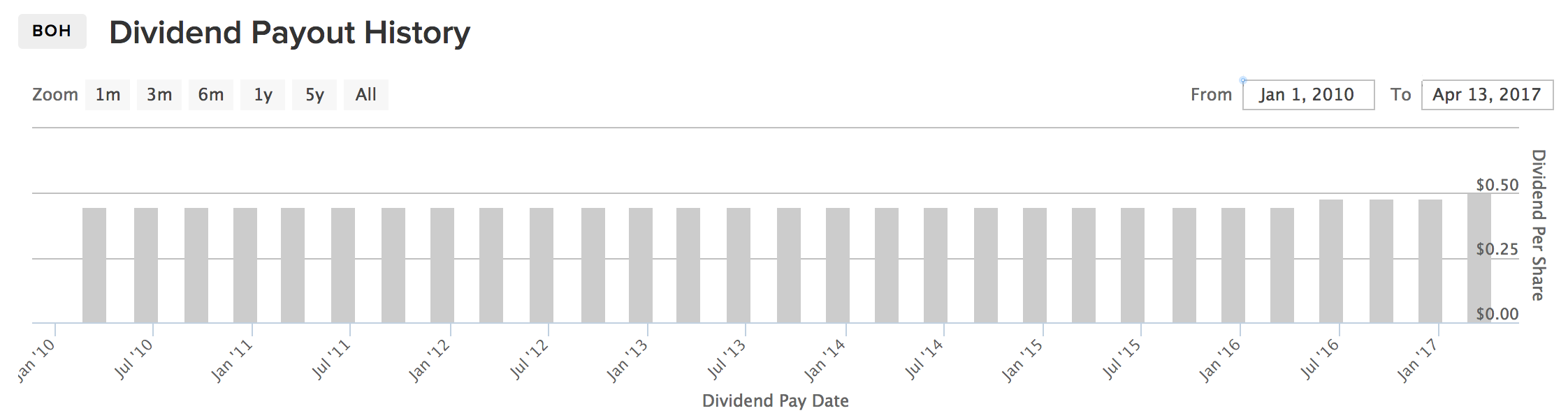 BOH Dividend Payout History