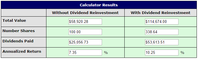 the power if reinvesting dividends
