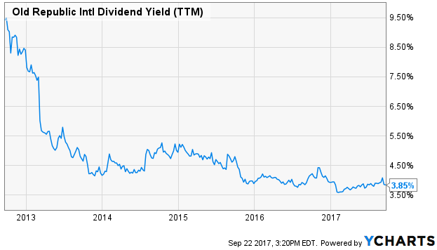 Old Republic Intl Dividend Yield (TTM)