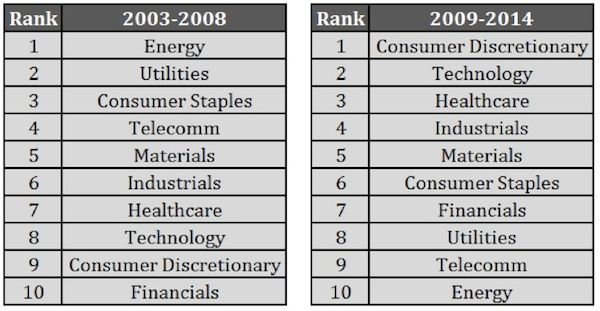 S&P sector returns rankings