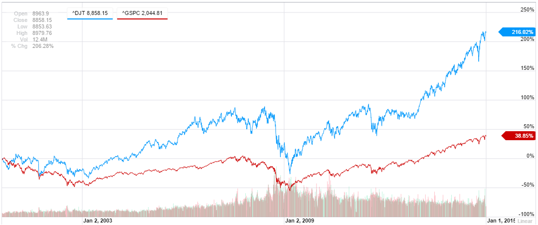 dow jones transport vs broad market