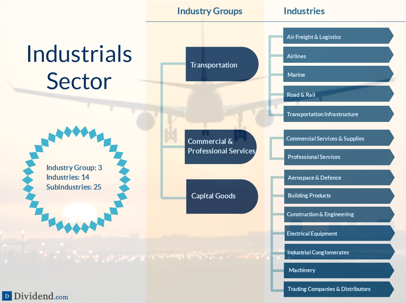 Industrial Sector Image
