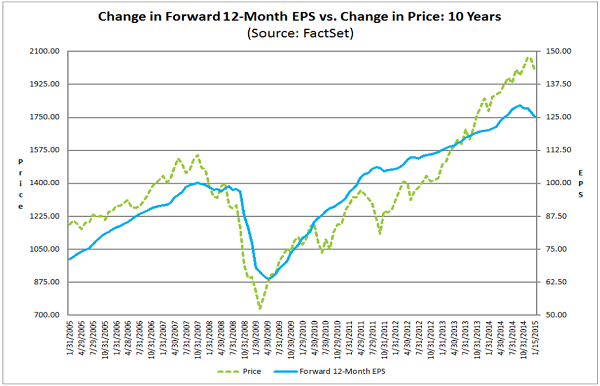 forward eps versus s&p 500 price
