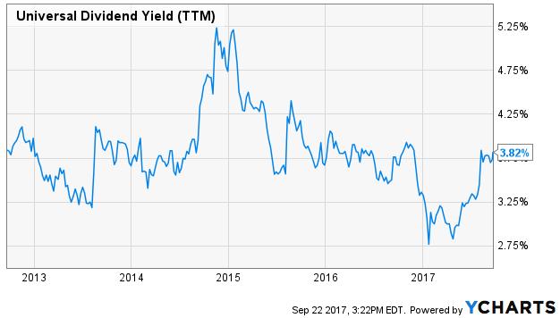 Rendement de dividende brut (TTM)