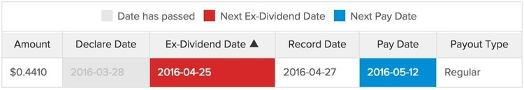 put option and the ex-dividend date