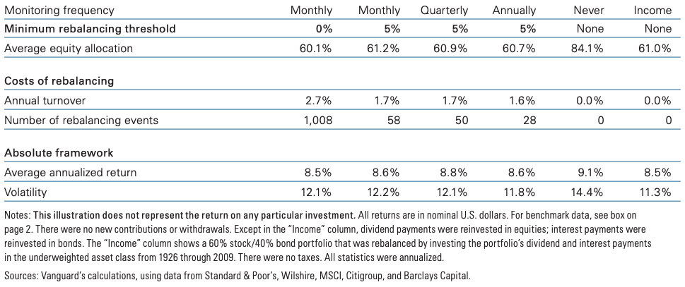 Rebalancing with portfolio cash flows